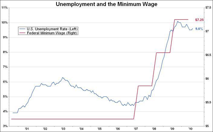 unemployment-and-minimum-wage